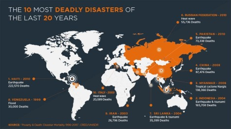 disasters_poverty